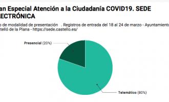 El 010 respon vora 400 sol·licituts durant el Pla Especial d'Atenció a la Ciutadania COVID19