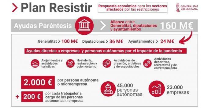 Nules se sumarà al Pla Resisteix de la Generalitat Valenciana per a ajudar als sectors més afectats per la Covid-19