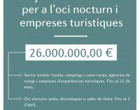 Turisme Comunitat Valenciana aprova ajudes Covid-19 per a l'oci nocturn i empreses turístiques